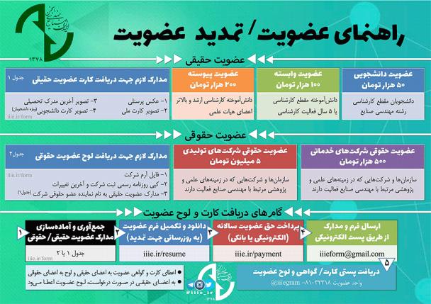 راهنمای عضویت در انجمن مهندسی صنایع ایران