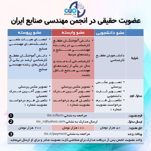 عضویت حقیقی در انجمن مهندسی صنایع ایران